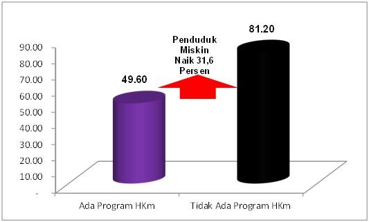 Grafik Peningkatan Kemiskinan jika Tidak Ada Program HKm